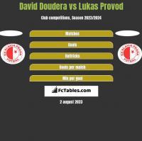 David Doudera vs Lukas Provod h2h player stats