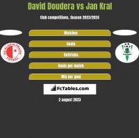 David Doudera vs Jan Kral h2h player stats