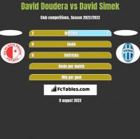 David Doudera vs David Simek h2h player stats