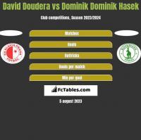 David Doudera vs Dominik Dominik Hasek h2h player stats