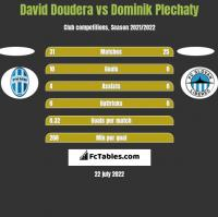 David Doudera vs Dominik Plechaty h2h player stats