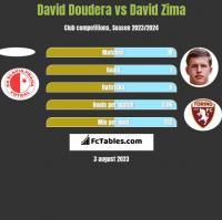 David Doudera vs David Zima h2h player stats