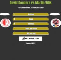 David Doudera vs Martin Vitik h2h player stats