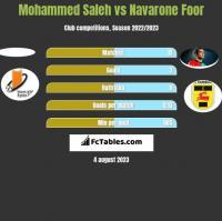 Mohammed Saleh vs Navarone Foor h2h player stats