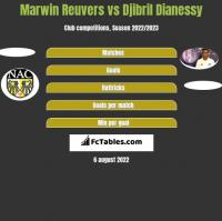 Marwin Reuvers vs Djibril Dianessy h2h player stats