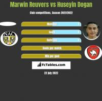 Marwin Reuvers vs Huseyin Dogan h2h player stats