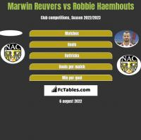 Marwin Reuvers vs Robbie Haemhouts h2h player stats