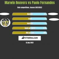 Marwin Reuvers vs Paolo Fernandes h2h player stats