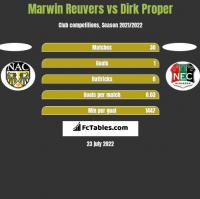 Marwin Reuvers vs Dirk Proper h2h player stats