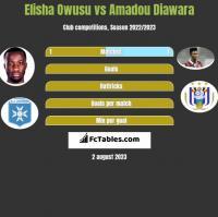 Elisha Owusu vs Amadou Diawara h2h player stats