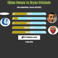 Elisha Owusu vs Bryan Cristante h2h player stats