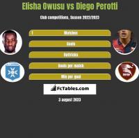 Elisha Owusu vs Diego Perotti h2h player stats