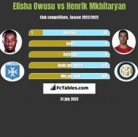 Elisha Owusu vs Henrich Mchitarjan h2h player stats