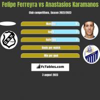 Felipe Ferreyra vs Anastasios Karamanos h2h player stats