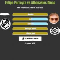 Felipe Ferreyra vs Athanasios Dinas h2h player stats