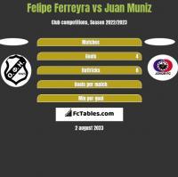 Felipe Ferreyra vs Juan Muniz h2h player stats