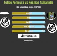 Felipe Ferreyra vs Kosmas Tsilianidis h2h player stats