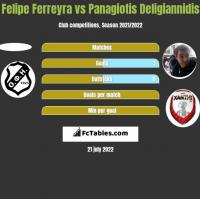 Felipe Ferreyra vs Panagiotis Deligiannidis h2h player stats