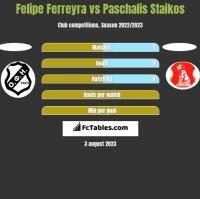 Felipe Ferreyra vs Paschalis Staikos h2h player stats