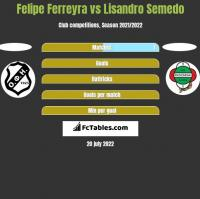 Felipe Ferreyra vs Lisandro Semedo h2h player stats