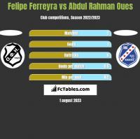 Felipe Ferreyra vs Abdul Rahman Oues h2h player stats
