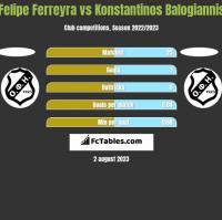 Felipe Ferreyra vs Konstantinos Balogiannis h2h player stats