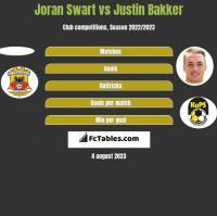 Joran Swart vs Justin Bakker h2h player stats