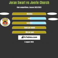 Joran Swart vs Joerie Church h2h player stats