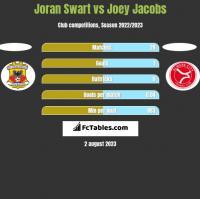 Joran Swart vs Joey Jacobs h2h player stats