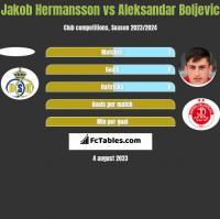 Jakob Hermansson vs Aleksandar Boljevic h2h player stats