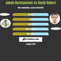 Jakob Hermansson vs David Hubert h2h player stats