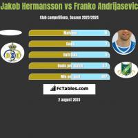 Jakob Hermansson vs Franko Andrijasevic h2h player stats