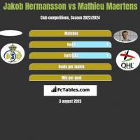 Jakob Hermansson vs Mathieu Maertens h2h player stats