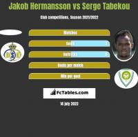 Jakob Hermansson vs Serge Tabekou h2h player stats