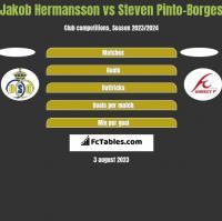 Jakob Hermansson vs Steven Pinto-Borges h2h player stats