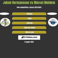 Jakob Hermansson vs Marcel Mehlem h2h player stats