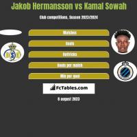 Jakob Hermansson vs Kamal Sowah h2h player stats