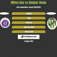 Mirko Kos vs Ammar Helac h2h player stats