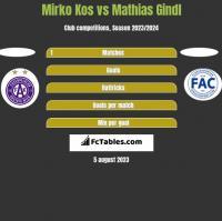 Mirko Kos vs Mathias Gindl h2h player stats