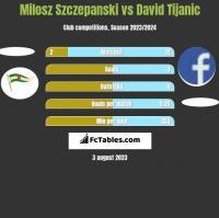 Milosz Szczepanski vs David Tijanic h2h player stats