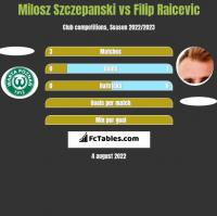 Milosz Szczepanski vs Filip Raicevic h2h player stats
