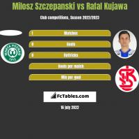 Milosz Szczepanski vs Rafal Kujawa h2h player stats