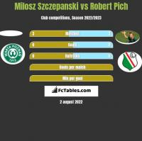Milosz Szczepanski vs Robert Pich h2h player stats