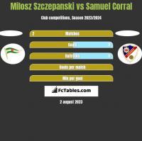 Milosz Szczepanski vs Samuel Corral h2h player stats