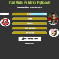 Vlad Mutiu vs Mirko Pigliacelli h2h player stats
