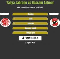 Yahya Jabrane vs Hossam Ashour h2h player stats