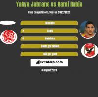 Yahya Jabrane vs Rami Rabia h2h player stats