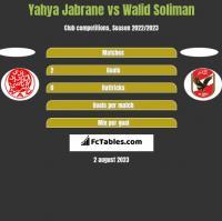 Yahya Jabrane vs Walid Soliman h2h player stats