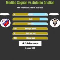 Modibo Sagnan vs Antonio Cristian h2h player stats