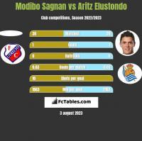 Modibo Sagnan vs Aritz Elustondo h2h player stats
